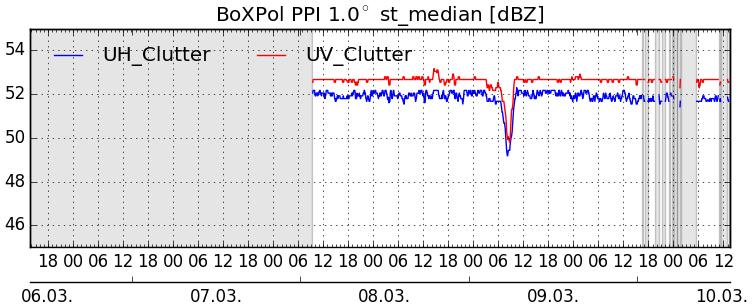 stat_ppi_1p0_uh_clutter_st_median_bonn.png