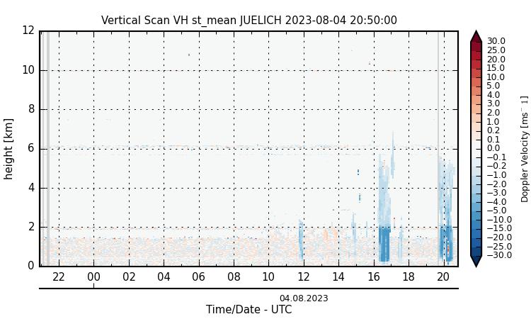 vert_vh_st_mean_juelich